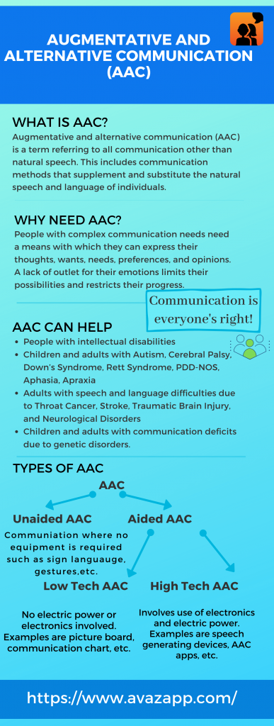 What is AAC Infographic