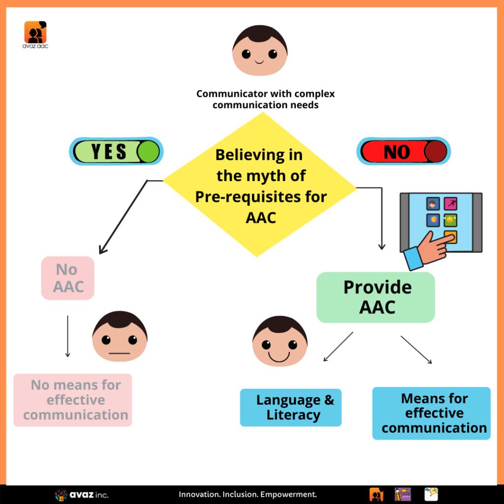 Alternative and Augmentative Communication (AAC) Myths