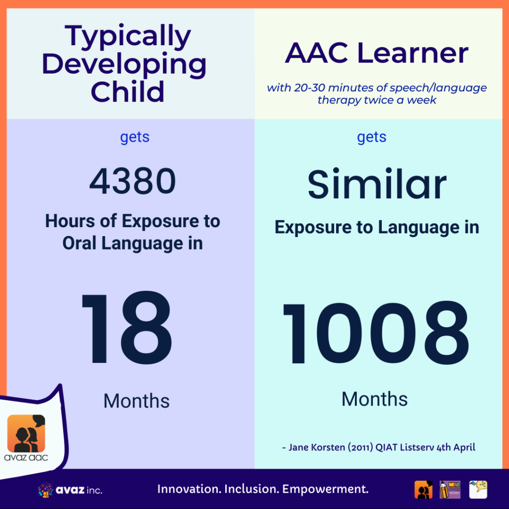 early intervention in AAC
